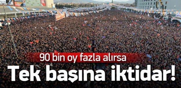 AK Parti'yi tek başına iktidar yapacak 90 bin oy!