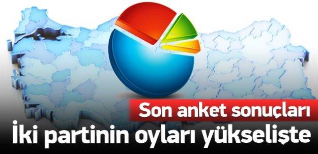 Son anket: İki partinin oyları yükselişte