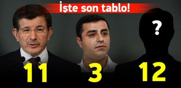 Son tablo! AK Parti 11, HDP 3, bağımsızlar 12