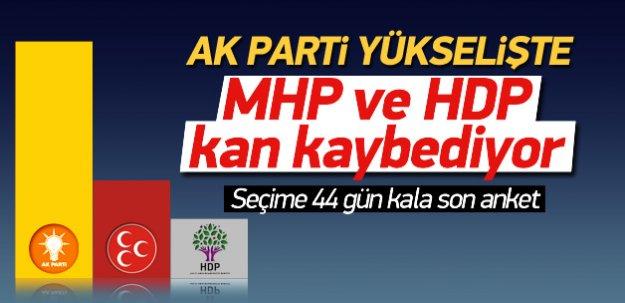 AK Parti yükselişte MHP düşüşte