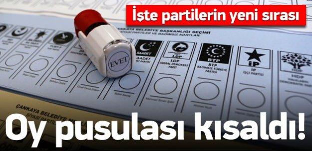 Oy pusulası kısaldı: İşte partilerin yeni sırası