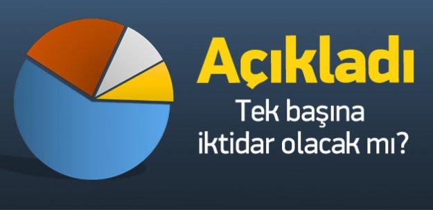 Akdoğan: Anketlere göre tek başına iktidar...