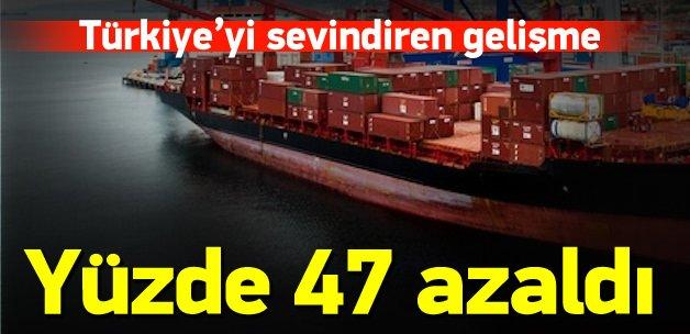 Dış ticaret açığı yüzde 46,6 azaldı