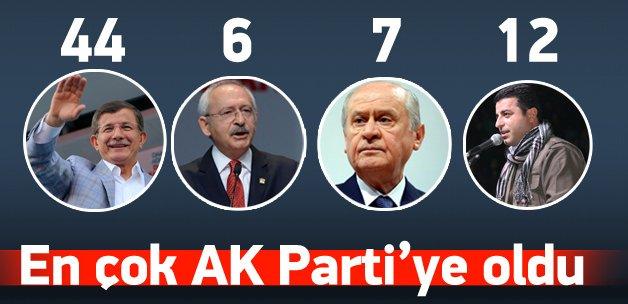 En çok saldırıya uğrayan parti AK Parti