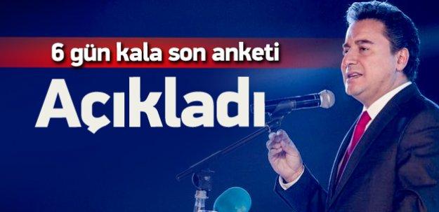 En son seçim anketi sonuçları Ali Babacan açıkladı
