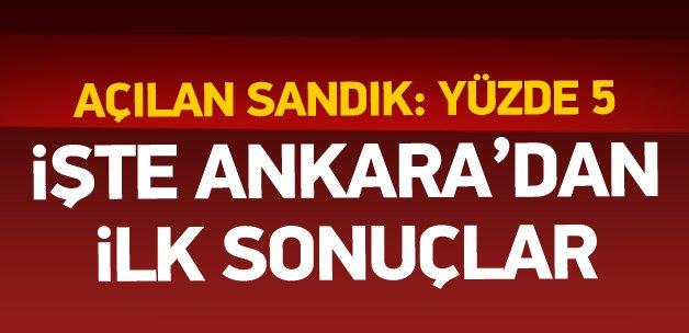 1 Kasım 2015 Ankara seçim sonuçları