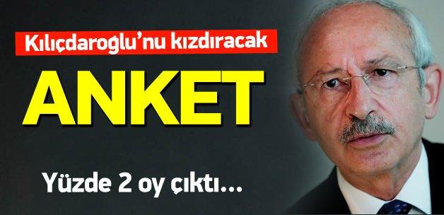 Kemal Kılıçdaroğlu'nu kızdıracak anket
