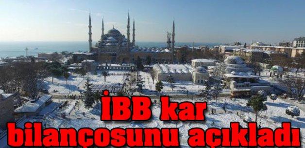 İBB kar bilançosunu açıkladı