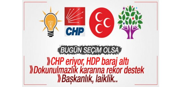 Son ankette HDP ve CHP'ye şok