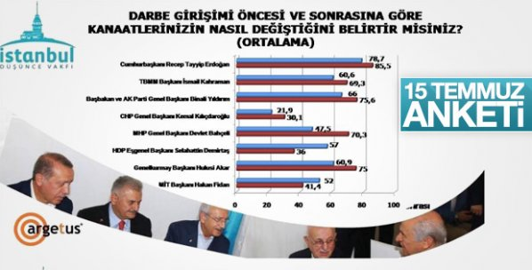 İstanbul Düşünce Vakfı'nın 15 Temmuz anketi