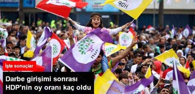 MetroPoll'ün Sahibi Sencar: HDP'nin Oyu 15 Temmuz Sonrası Yüzde ....