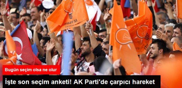 Son Seçim Anketi: AK Parti'nin Oy Oranı Yüzde 54.6
