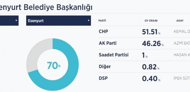 AKPart'nin oy deposu olarak bilinen İstanbulun ilçesinde ise flaş bir sonuç geldi. CHP o ilçeyi geri aldı