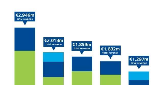 Avrupa Futbolunda Dönen Para 19 Milyar 900 Milyon Avroya Ulaştı
