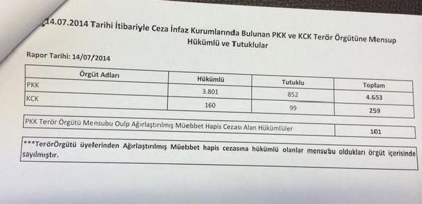Cezaevlerinde Pkk Ve Kck'dan 4912 Tutuklu Ve Hükümlü Var