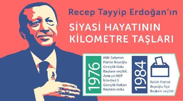 Erdoğan'ın Siyasi Yaşamından Kilometre Taşları