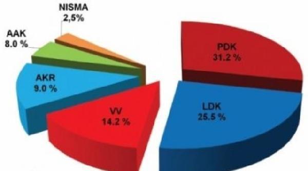 Kosova'da Anketler Taçi'yi Gösterdi