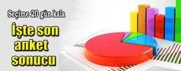 Seçime 20 gün kala işte son anket sonucu!