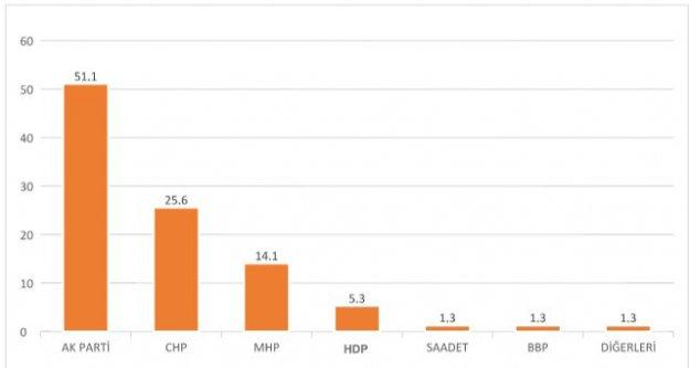 Son Seçim Anketinde AK Parti Yüzde 50'yi Aştı, HDP İse Eridi