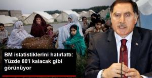 Malkoç: Suriyelilerin Yüzde 80'i Kalacak Gibi Görünüyor