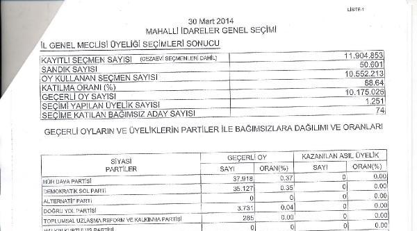 Ysk, 30 Mart Seçimlerinin Kesin Sonuçlarını Açıkladı